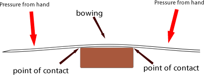 Diagram to show how the blade may bow across areas of the stone if pushed too hard